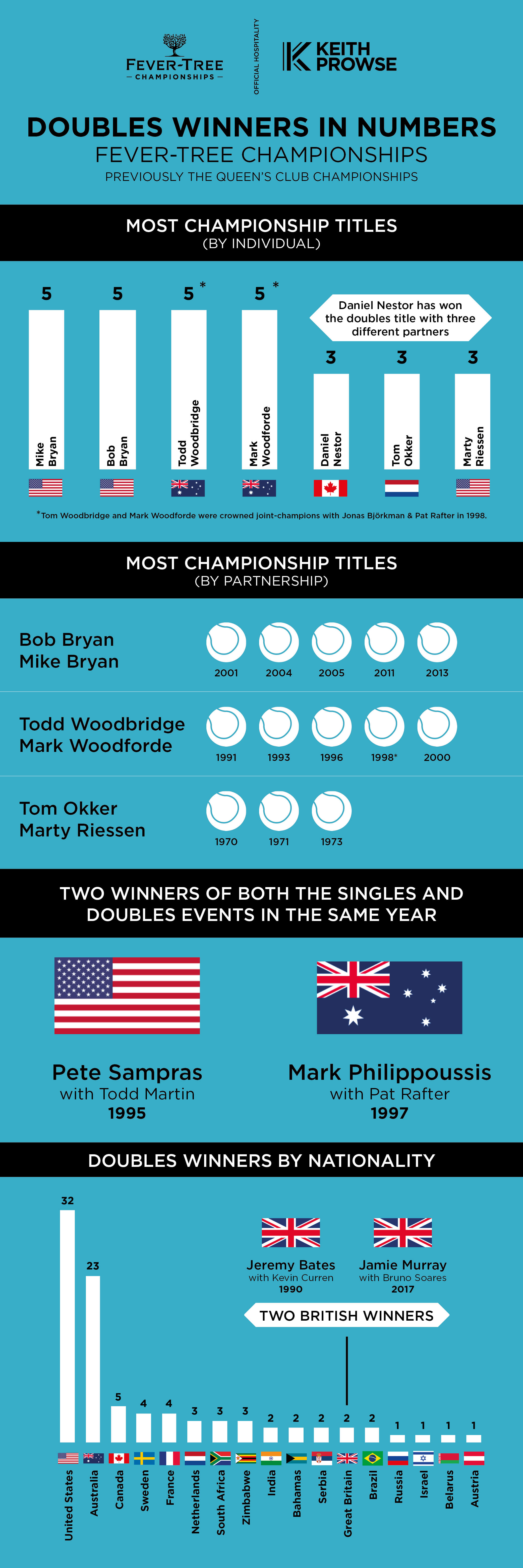 Fever-Tree Championships - Doubles Winners in Numbers